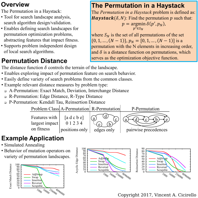 Graphical Abstract: Searching for a Permutation in a Haystack