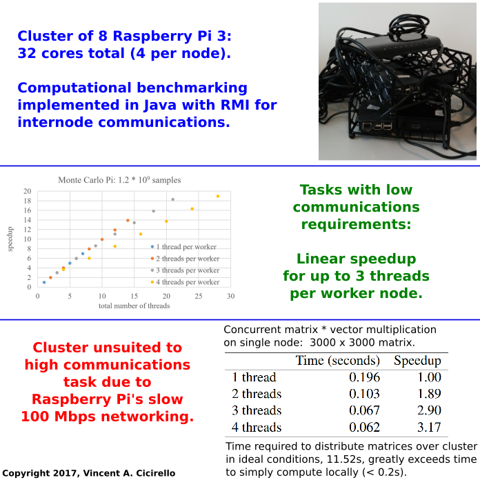 Graphical Abstract: Design, Configuration, Implementation, and Performance of a Simple 32 Core Raspberry Pi Cluster